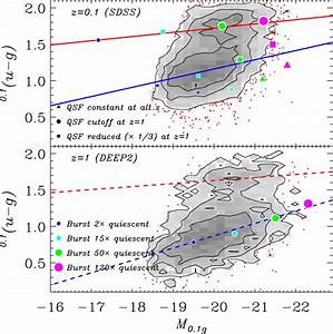 Galaxies In Sdss And Deep2  A Quiet Life On The Blue Galaxy Sequence