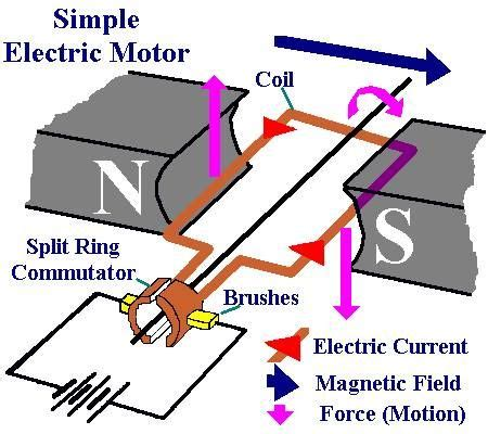 Electric Motor Diagram by Simple Electric Motor Electronics Knowledge