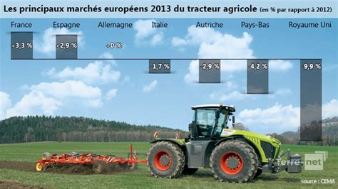 si鑒e tracteur agricole marché européen du tracteur agricole en 2013 immatriculation de tracteurs