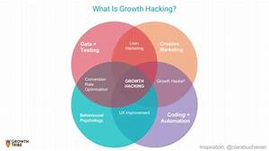 Growth Hacking  Common Myths And A Process That Actually Works