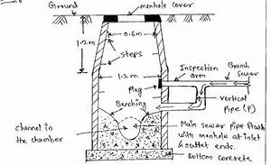 Write A Short Note On Drop Manholes With Sketches