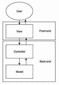 Interaction Between Components