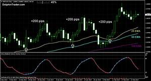 Fibonacci Charts Forex 200 Pips Daily Forex Chart Strategy With 3 Ema 39 S