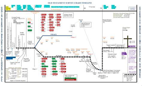 Similiar Bible Timeline Chart PDF Keywords