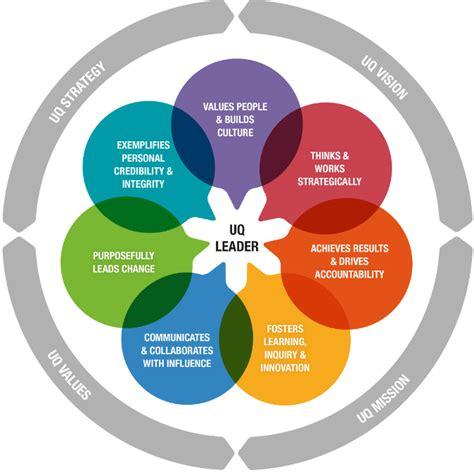 uq leadership framework current staff university