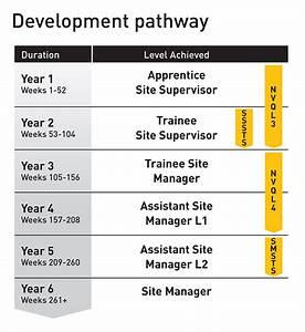 Construction Site Management Training Programme
