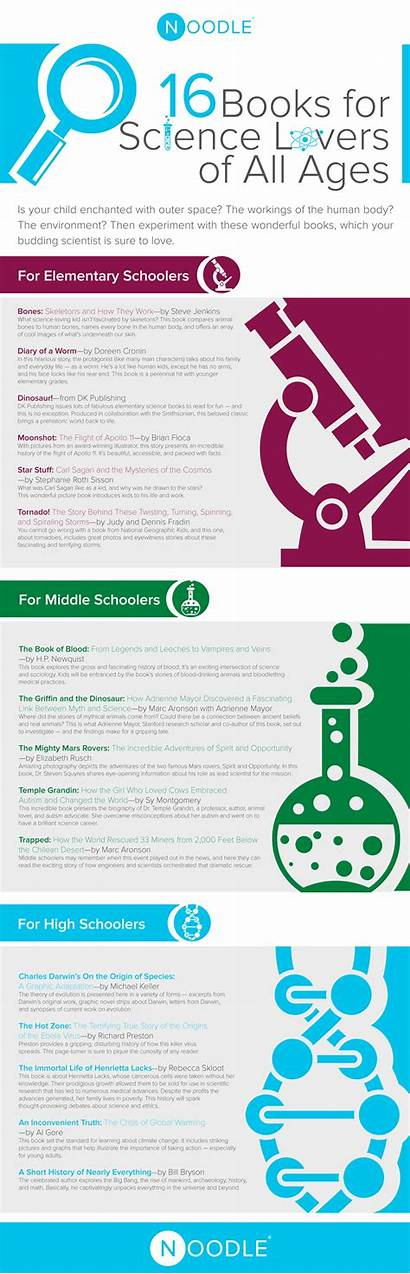 Science Infographic Books Ages Lovers Infographics Galleycat