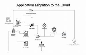 Application Cloud Migration Diagram Template