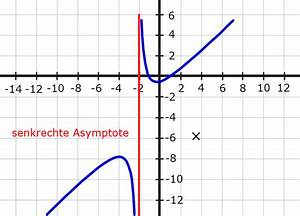 Asymptote Berechnen Gebrochen Rationale Funktion : senkrechte asymptoten definitionsbereich ~ Themetempest.com Abrechnung