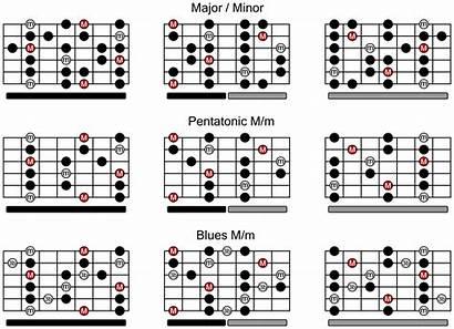 Chart Scales Guitar Scale Charts Minor Pentatonic