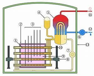 Pressurized Water Reactor Diagram, Pressurized, Get Free ...