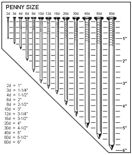 Chart For Nailsscrews  Diy  Pinterest Chart