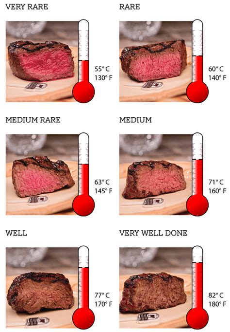 beef meat steak temp doneness rare thermometer chart medium cooking degrees done steaks cook well thermometers gorare food recipes recipe