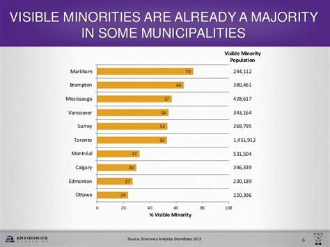 canada ethnic marketing visible minority minorities groups