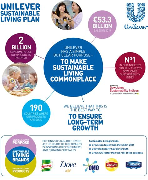 Unilever's Sustainable Living Brands Delivering 'superior
