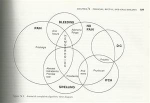 Hemorrhoid Venn Diagram