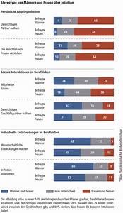 Sanddorn Männlich Weiblich Unterschied : studie zur intuition was ist typisch weiblich typisch ~ Lizthompson.info Haus und Dekorationen