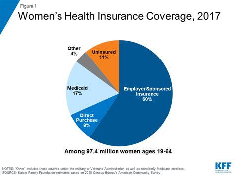 womens health insurance coverage  henry  kaiser