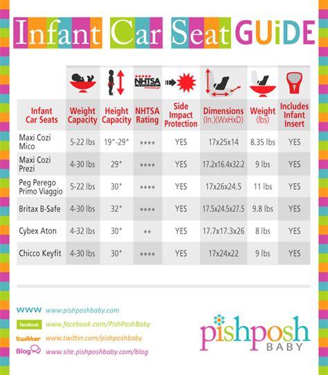 infant car seat comparison chart  pishposhbaby blog