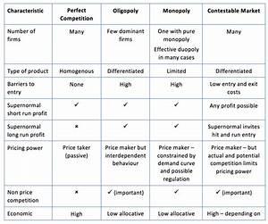 Key Summary On Market Structures
