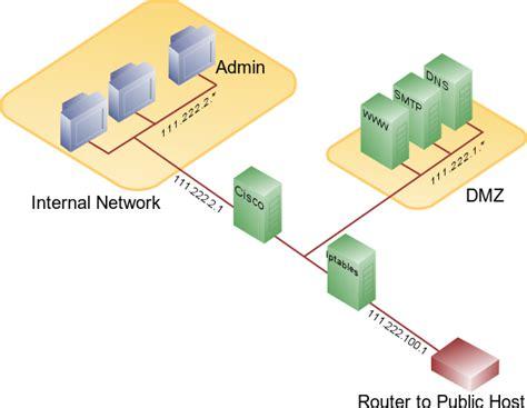 understanding firewall configurations  vendor