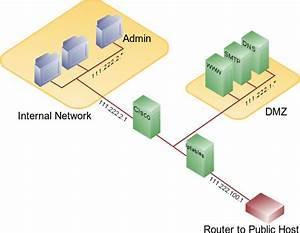 Understanding Firewall Configurations  A Vendor