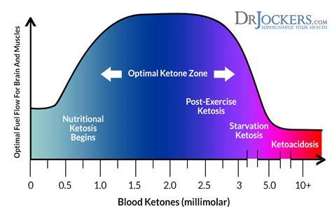 ways  measure ketones   body drjockerscom