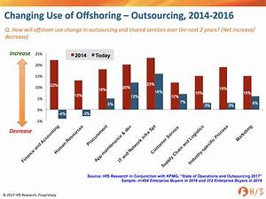 Offshore Has Become Walmart U2026as Outsourcing Becomes More