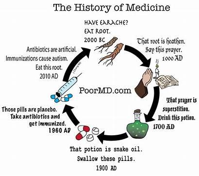Medicine History Cartoon Medical Pharmacy Cartoons Poor