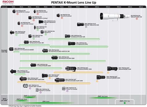 siege sony updated pentax k mount lens roadmap published photo rumors