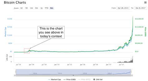 The move in bitcoin btcusd, +1.05% has been astronomical. Comparing the Bitcoin Bubble to the Dotcom Bubble - Evercoin Blog