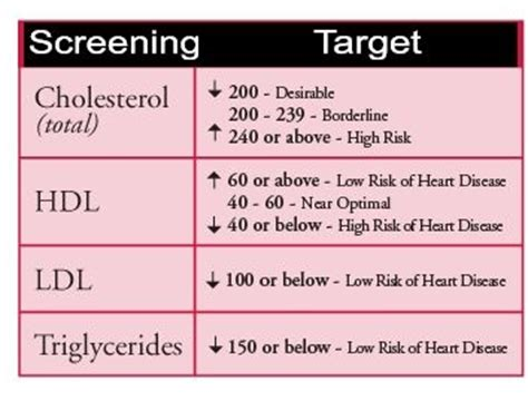 ldl c normal range cholesterol and triglyceride levels healthy living