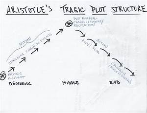 File Aristotle Plot Diagram Pdf