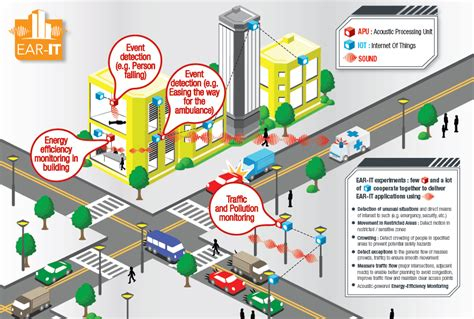 thomas bateman urban city management the plan to surveil the sounds of cities motherboard