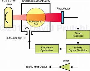 D I Y  10 Mhz Atomic Clock Frequency Standard Using