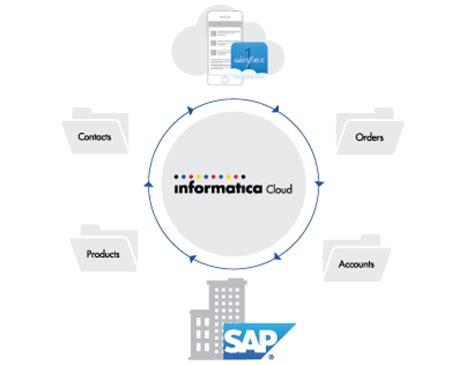 informatica cloud pricing salesforce sap integration template free trial