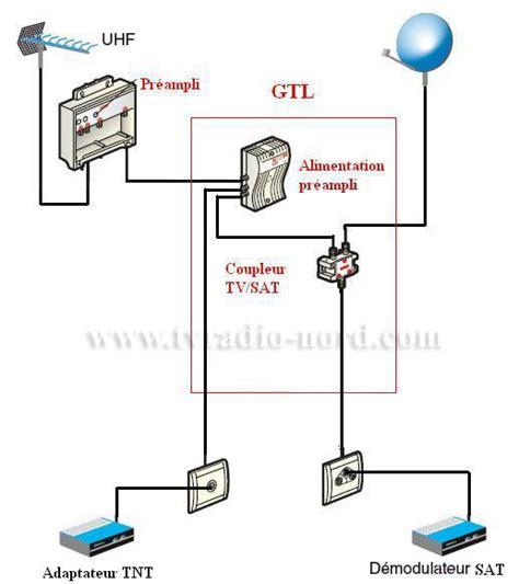 schema branchement prise murale antenne tv