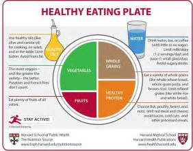 80 Labels Per Sheet Template Food Pyramids And Plates What Should You Really Eat The Nutrition Source Harvard T H Chan