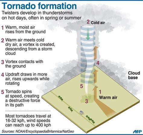 Diagrams of How Tornado Formation
