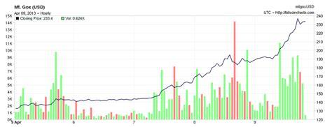 Уничтожаем веру в bitcoin по 100000. Bitcoin Surpasses $200 Mark, Continuing 'Epic' Rise | WBUR News