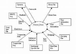 A Software Engineering Context Diagram Denoting The