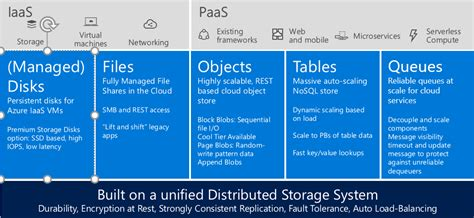 azure table storage pricing azure storage pricing best storage design 2017
