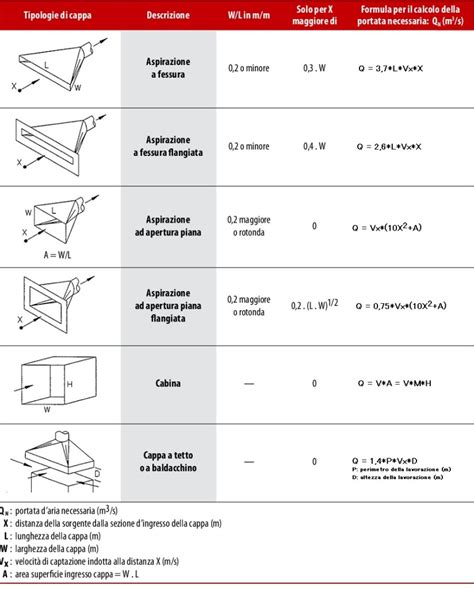 Formula Portata by Impianti Di Aspirazione Dimensionamento E Verifica