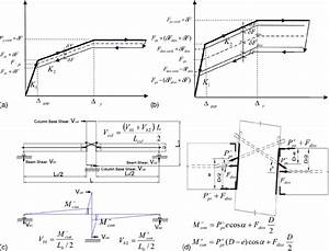 Details Of Beam To Column Joint And Bending Moment Diagram