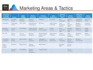 Integrated Marketing Plan Template
