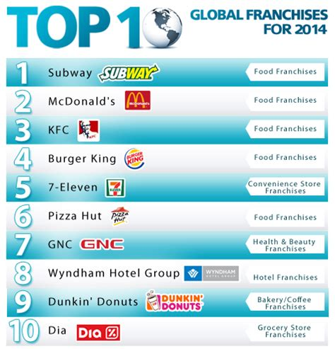 top 100 global franchises 2014 top 100 overview