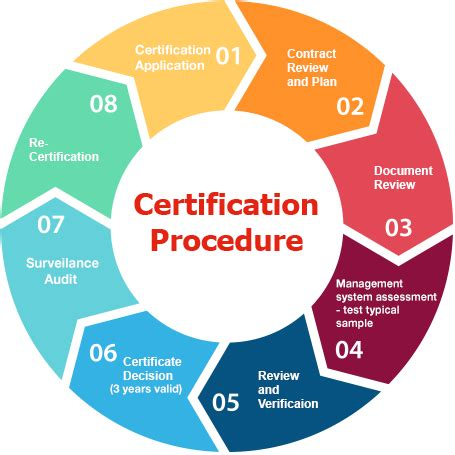 product certification vital consulting blogs