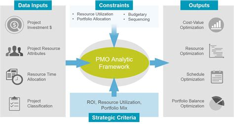 pmo analytic framework  ppmexecutioncom