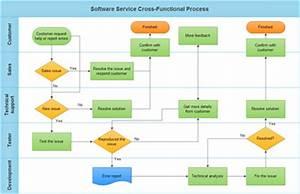 Basic steps of creating cross functional chart for Explain green paperless documentation