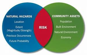 How Do I Assess Local Risks From Hazards